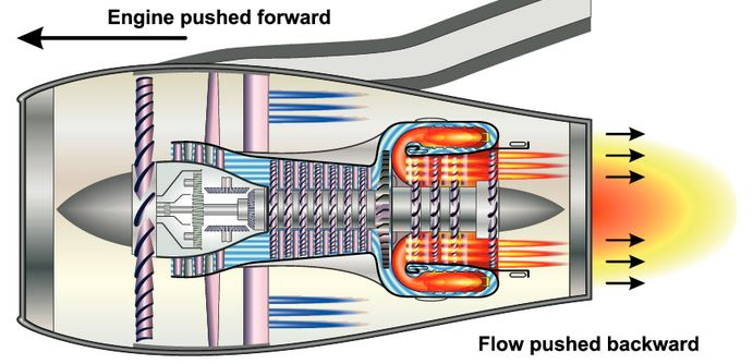 Jet Engine Diagram How It Works.How Does A Jet Engine Work Essential Pilot