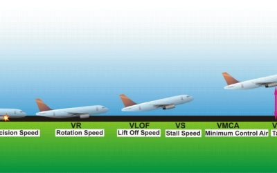 Take-Off V-Speed Sequence Explained