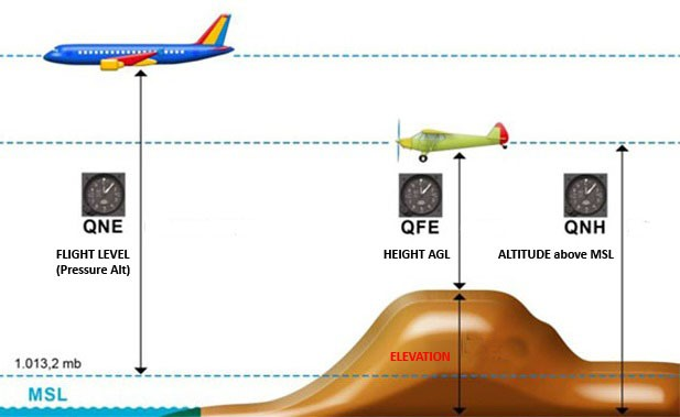What is the effect of switching between QNE and QNH altimeter settings?